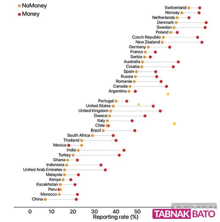 مردم کدام کشورها کیف پول گمشده را برنمیگردانند؟