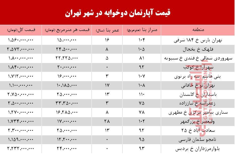 قیمت آپارتمان دوخوابه در شهر تهران +جدول