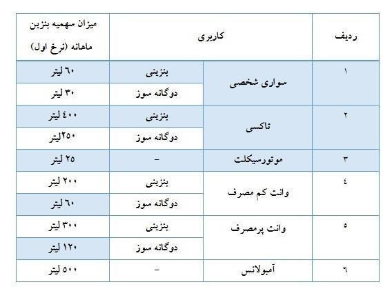 سهمیه بنزین آذر ماه در کارت های سوخت شارژ شد+جدول