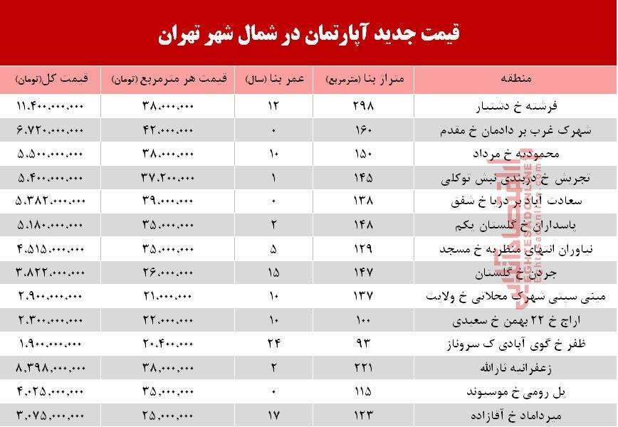 قیمت آپارتمان در شمال تهران چند است؟+جدول