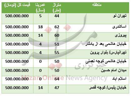 خانه های ۵۰۰ میلیونی در تهران + جدول