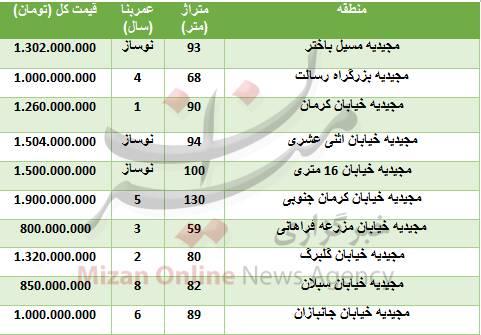 قیمت واحد مسکونی در منطقه مجیدیه +عکس