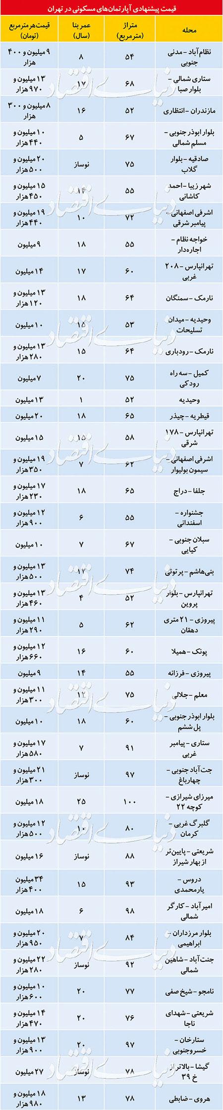 كمياب شدن واحدهاي نوساز در تهران+جدول