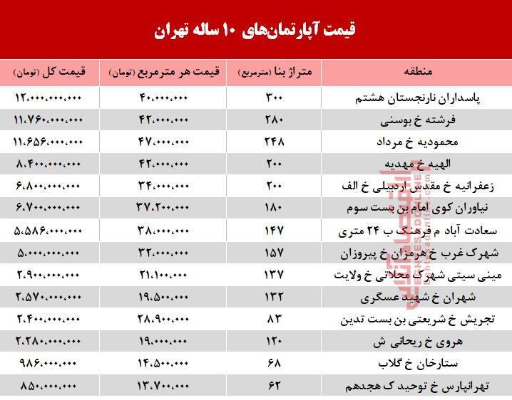 قیمت آپارتمانهای ۱۰ ساله تهران + جدول