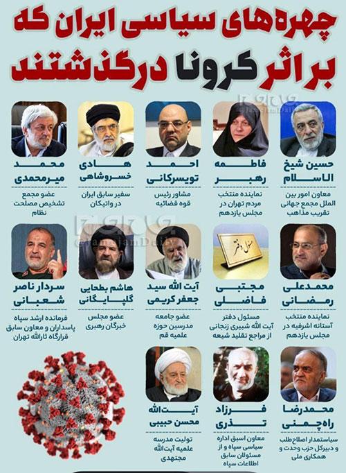چهرههای سیاسی ایران که بر اثر کرونا درگذشتند