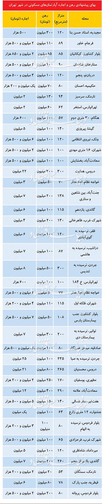 قیمت اجاره مسکن در تهران