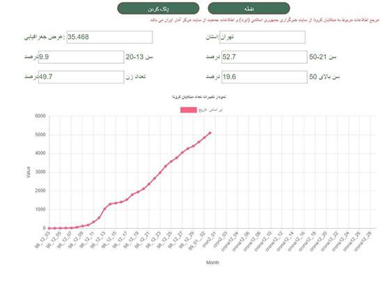 نمودار رشد ابتلا به کرونا در پایتخت