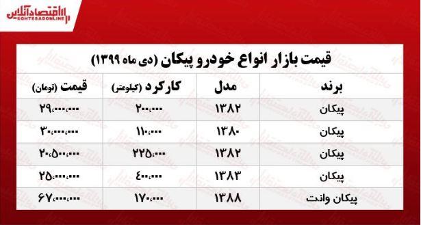 قیمت روز انواع پیکان در بازار آزاد +جدول