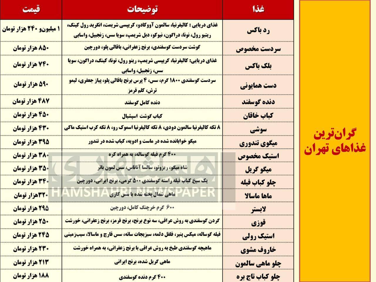 گران ترین غذاهایی که در تهران می توانید تهیه کنید + عکس