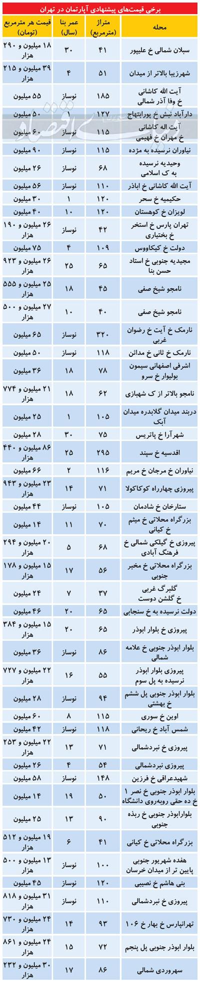 افت نسبی قیمت آپارتمان در برخی مناطق تهران