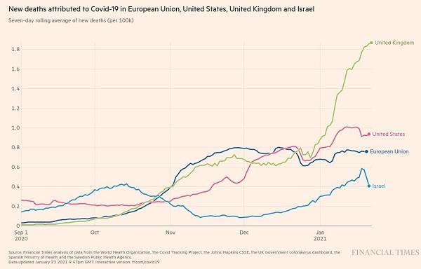 تاثیر واکسن کرونا بر کاهش فوتیها در جهان