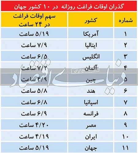 مردم دنیا چقدر اوقات فراغت دارند، ایرانیها چقدر؟