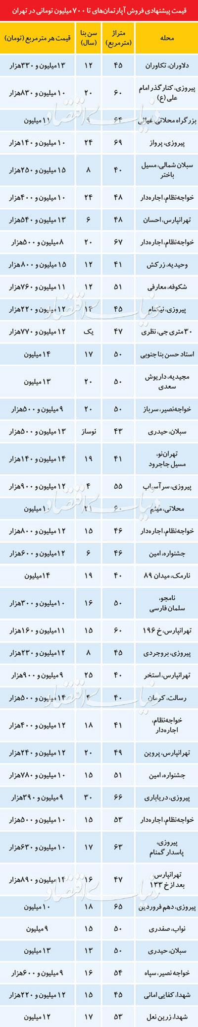 قیمت آپارتمانهای نُقلی در تهران+جدول