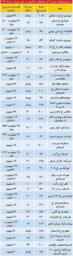 تازهترین قیمت آپارتمان مسکونی در تهران