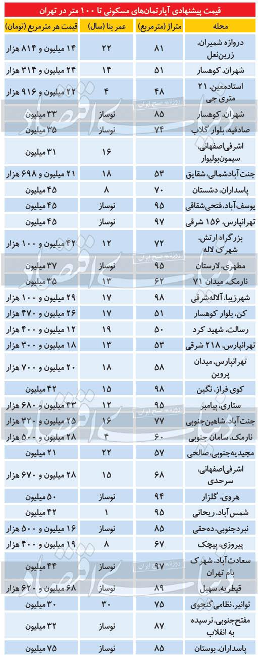 آپارتمانهای ۱۰۰ متری در تهران چند؟