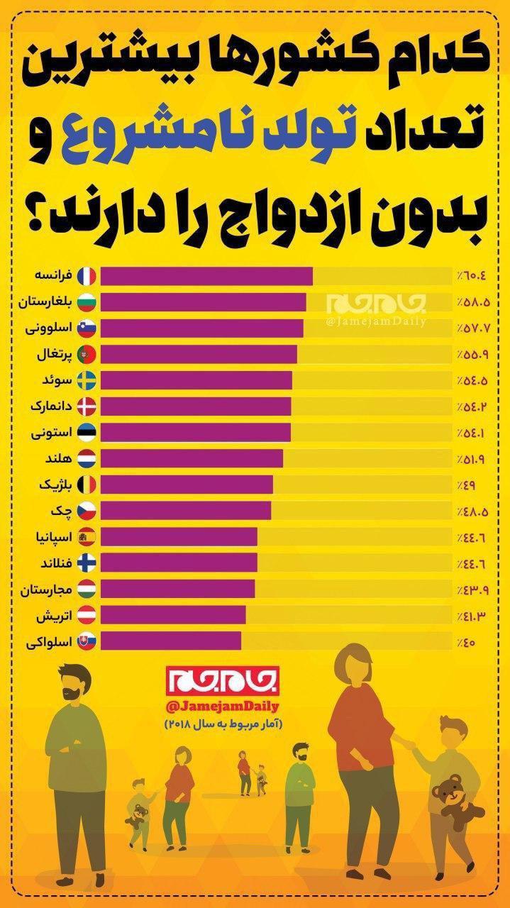 کدام کشورها بیشترین تعداد تولد نامشروع و بدون ازدواج را دارند؟