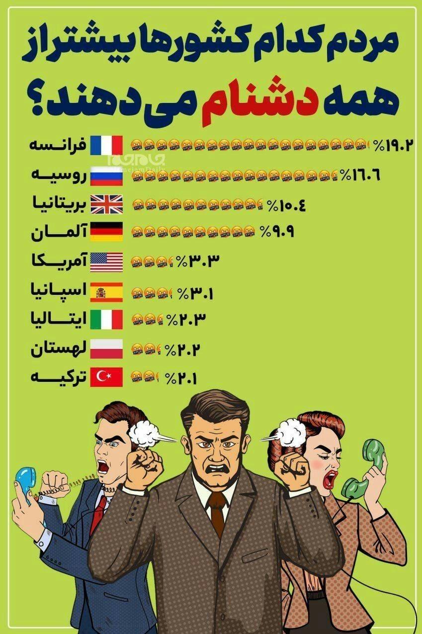 مردم کدام کشورها بیشتر از همه دشنام می دهند؟+ اینفوگرافی