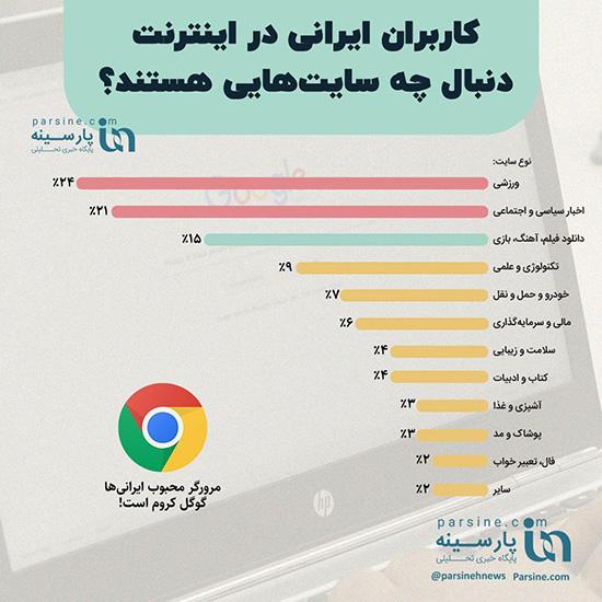 ایرانیها در اینترنت دنبال چه سایتهایی هستند؟