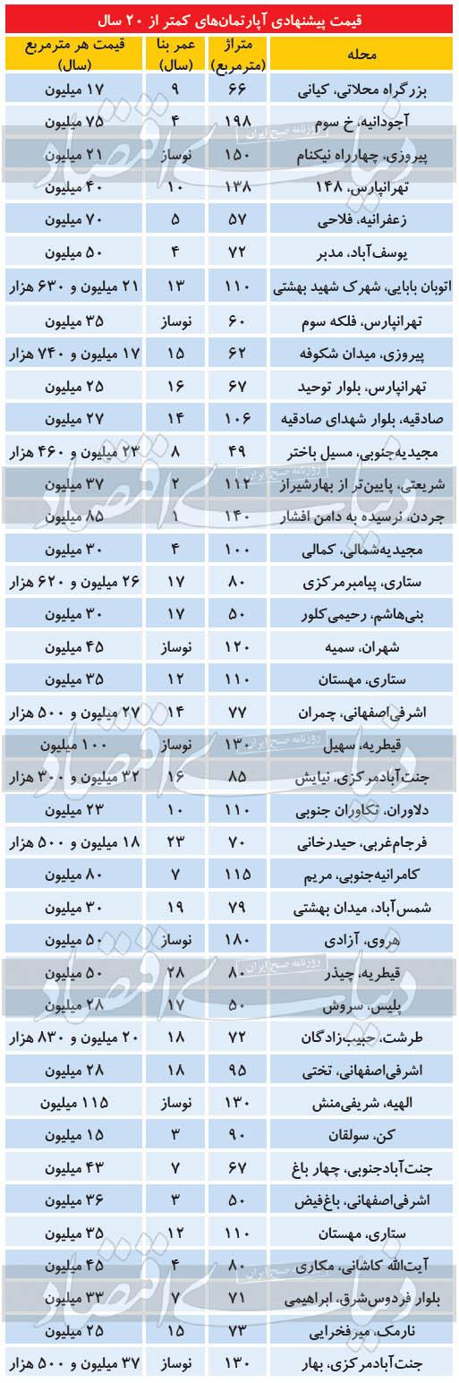 قیمت آپارتمان زیر ۲۰ سال در تهران