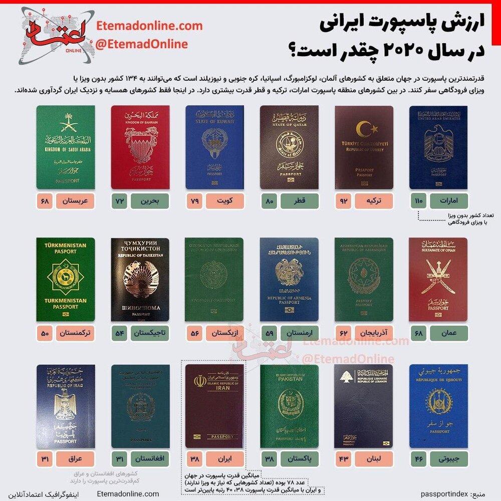 ارزش پاسپورت ایرانی در سال ۲۰۲۰ چقدر است؟+عکس