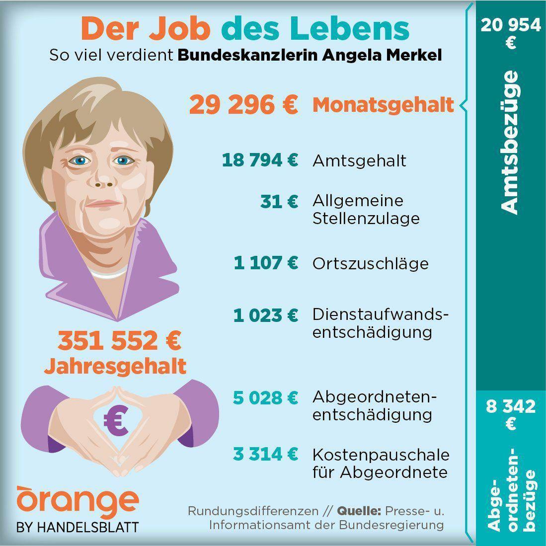 حقوق سالانه مرکل صدر اعظم کمتر از قرارداد امیر قلعهنویی +عکس