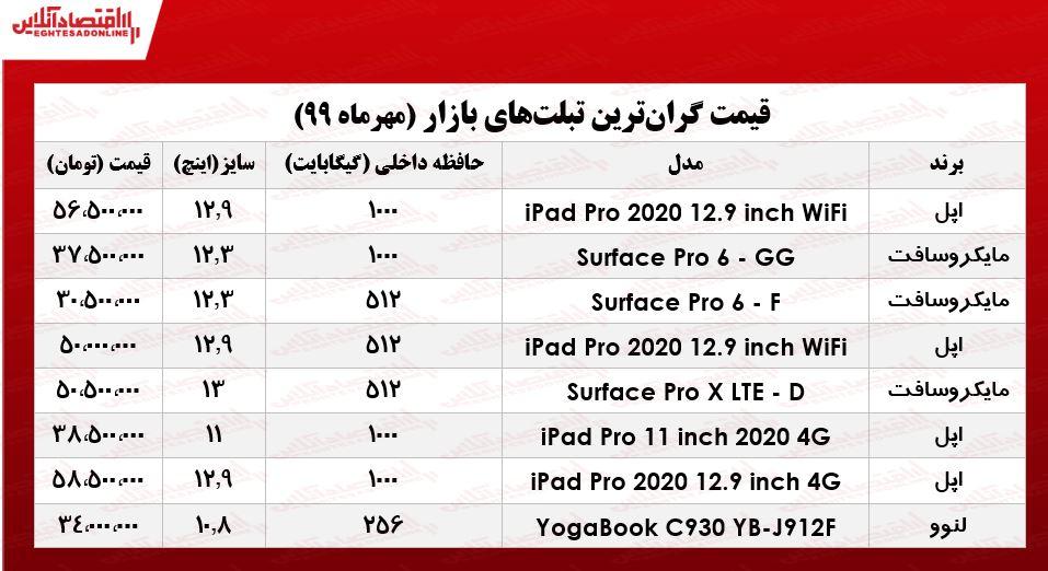 گرانترین تبلتهای بازار چند؟ +جدول