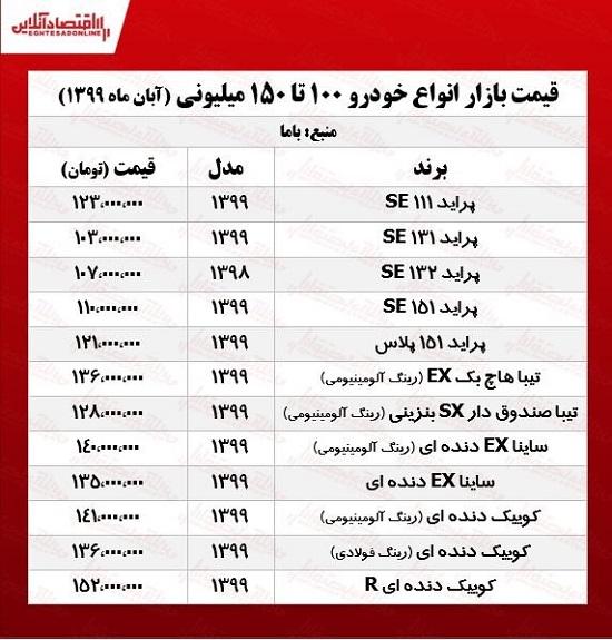 قیمت خودروهای آلمانی در بازار تهران+جدول