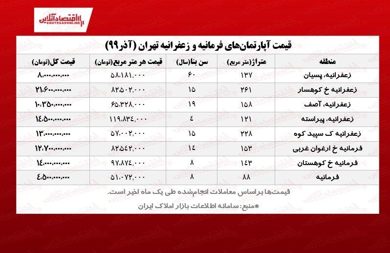 قیمتهای عجیب آپارتمان در منطقه لاکچری نشین تهران +جدول