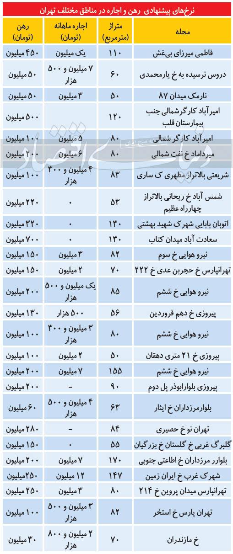 هزینه اجاره نشینی از شرق تا غرب تهران