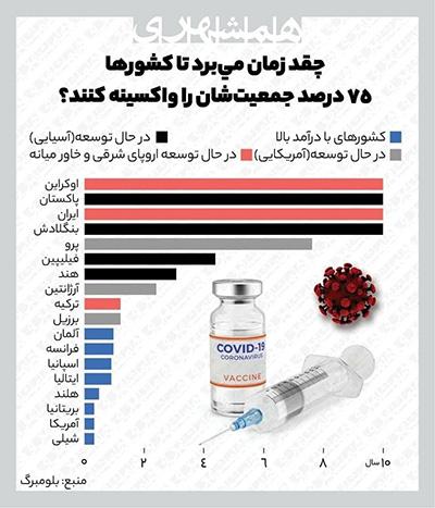 واکسیناسیون ایرانیها ۱۰ سال طول میکشد