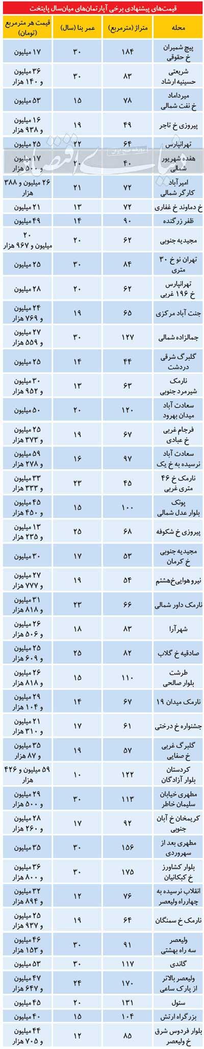 محدوده قیمتی املاک میانسال در تهران