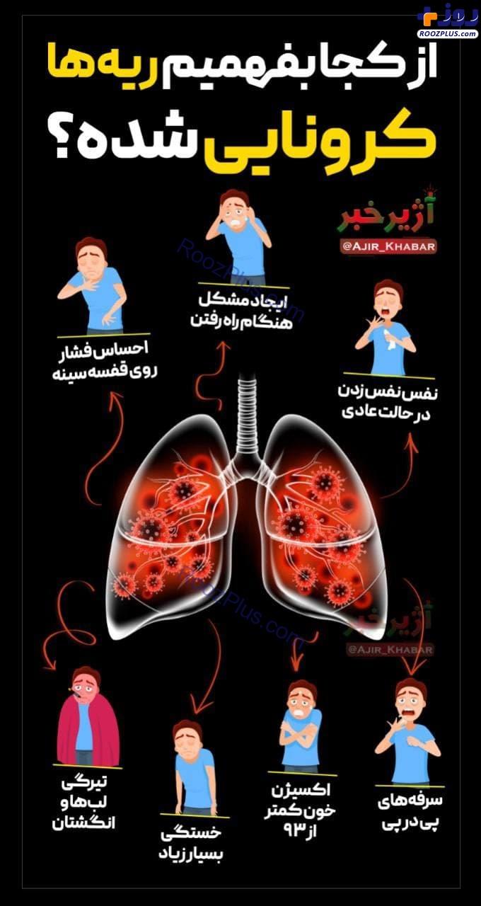 اینفوگرافیک/ از کجا بفهمیم ریهها درگیر کرونا شده است؟