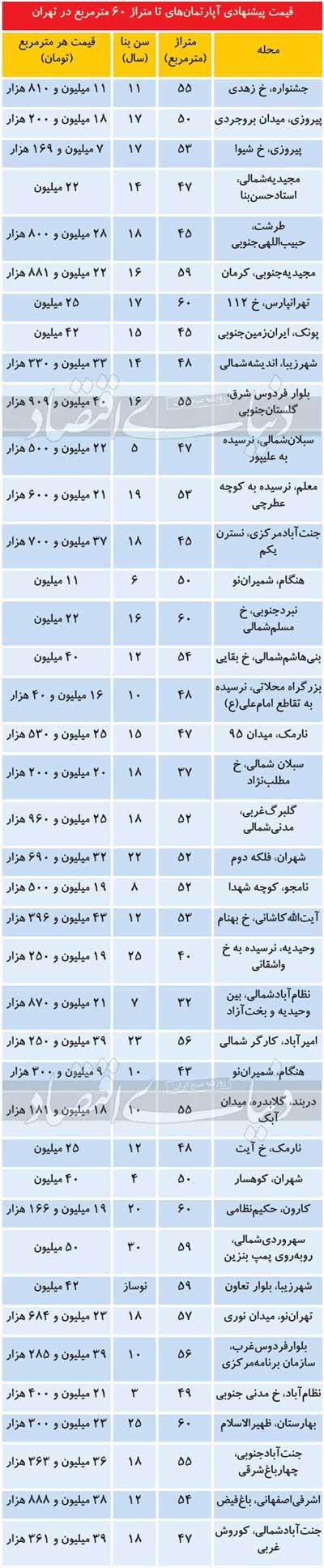 وضعیت بازار قیمتیِ آپارتمانهای نقلی در تهران