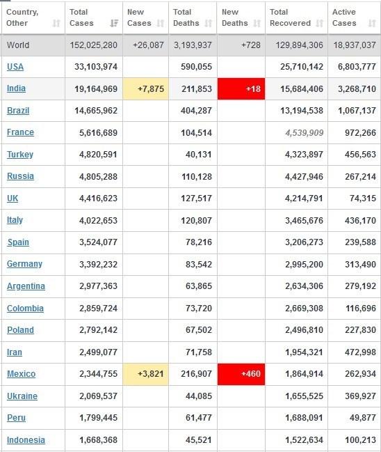 آخرین آمار کرونا در جهان+ جدول تغییرات