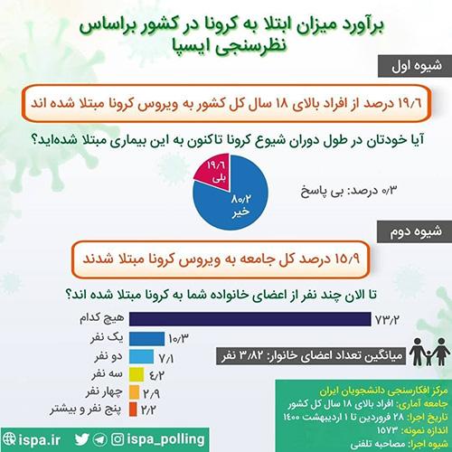 ۱۵.۹درصد مردم ایران تا به حال کرونا گرفتهاند