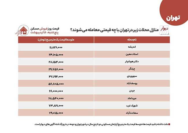 مقایسه اجاره و خرید ملک در مناطق مختلف تهران