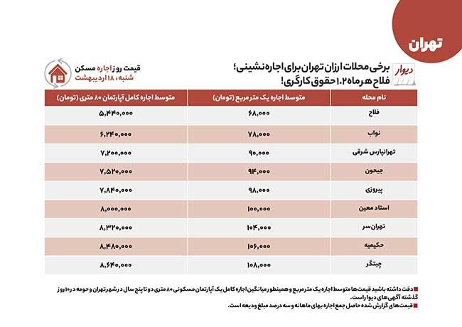 ارزانترین مناطق تهران برای خرید و اجاره مسکن