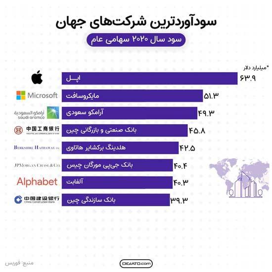 سودآورترین شرکتهای جهان در سال ۲۰۲۰