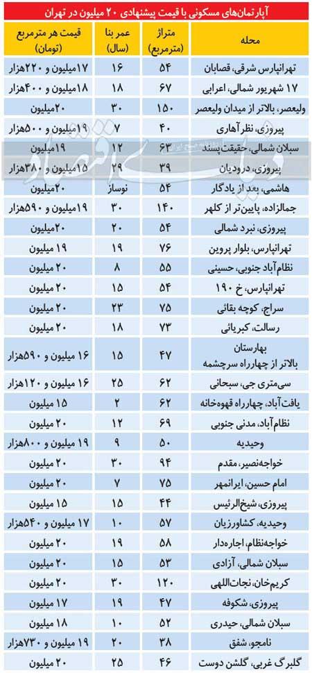 فهرست آپارتمانهای نسبتا ارزان در تهران