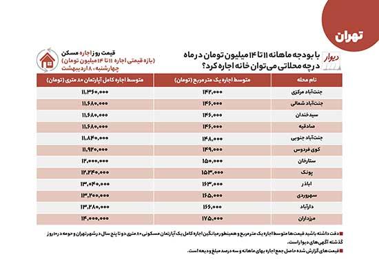 اجاره و خرید املاک میان قیمت در تهران