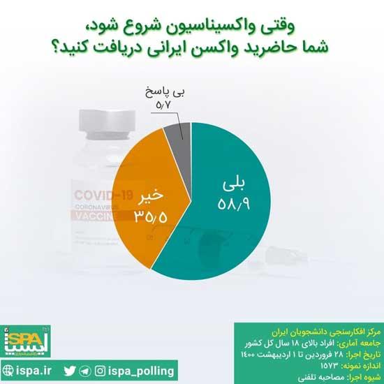 آیا حاضرید واکسن ایرانی کرونا را تزریق کنید؟