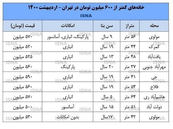 خانههای زیر ۶۰۰میلیونی در تهران