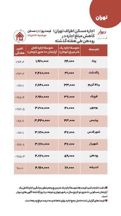 قیمت مسکن در حومه تهران؛ کدام مناطق ارزان شد؟