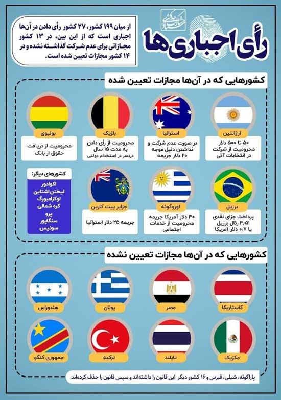 در کدام کشورها رای ندادن در انتخابات جرم است؟
