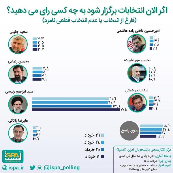 میزان رای نامزدهای انتخابات در آخرین نظرسنجی