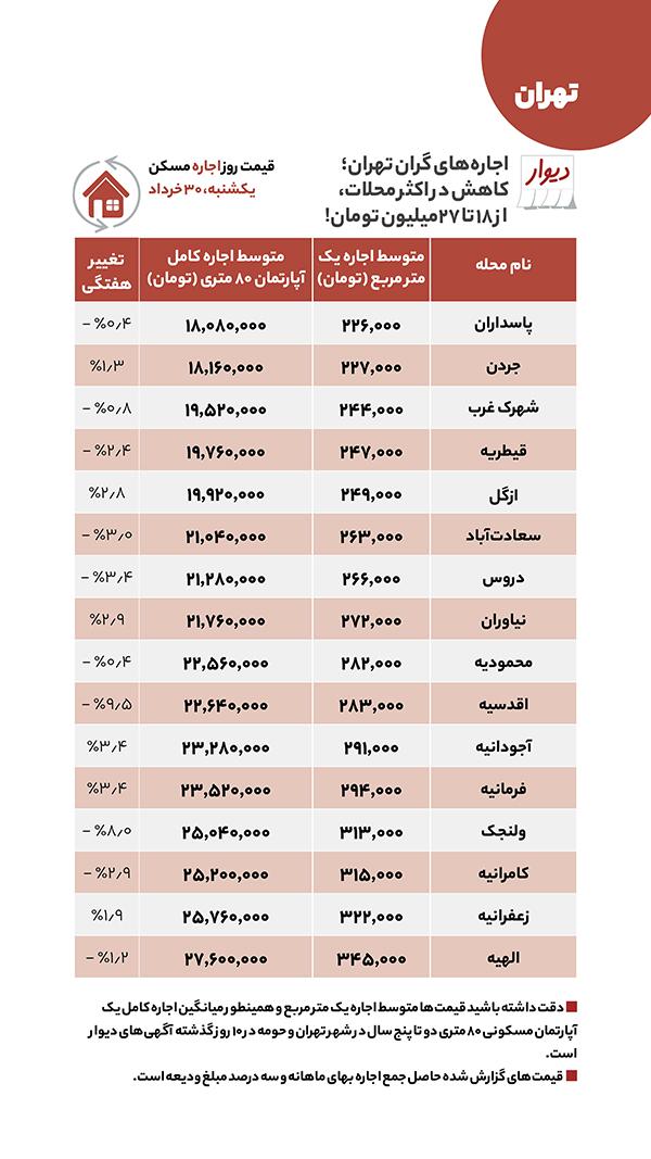 اجاره و فروش مسکن؛ کدام مناطق تهران ارزان شد؟