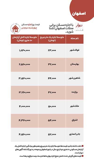 قیمت اجاره و فروش مسکن در اصفهان