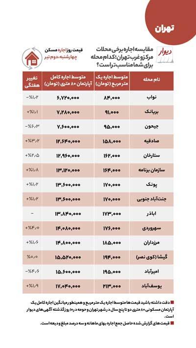 آخرین قیمتهای مسکن در غرب و مرکز تهران