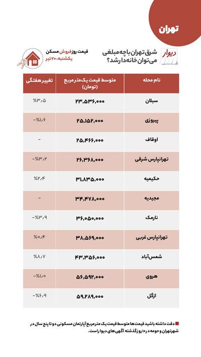 مقایسه قیمت مسکن در شرق و غرب تهران
