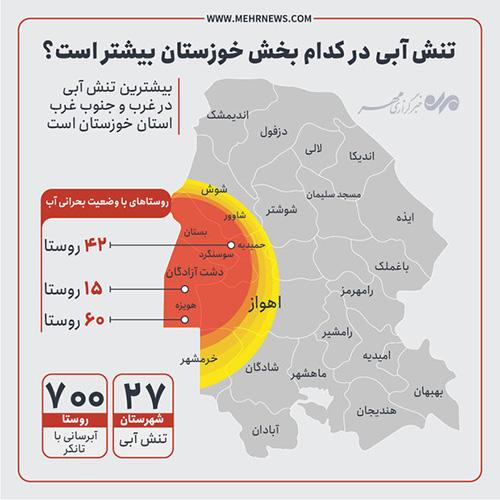 تنش آبی در کدام بخش خوزستان بیشتر است؟